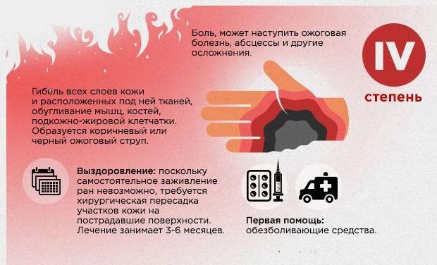 Оказание первой медицинской помощи при термических ожогах