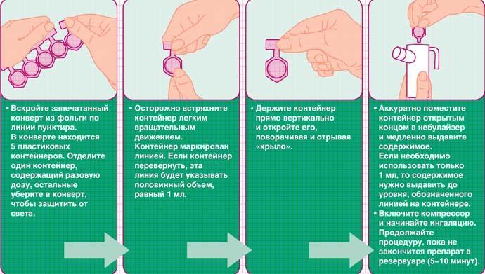 Пульмикорт для ингаляций для детей — инструкция, цена, аналоги